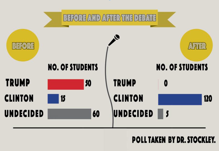 1st presidential debate changes student views