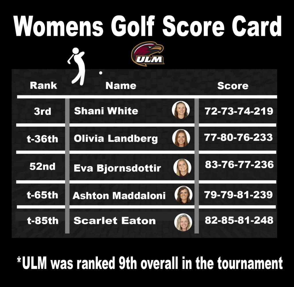 Women's Golf finishes top 10 in tournament
