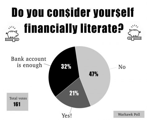 Millennials failing in financial literacy