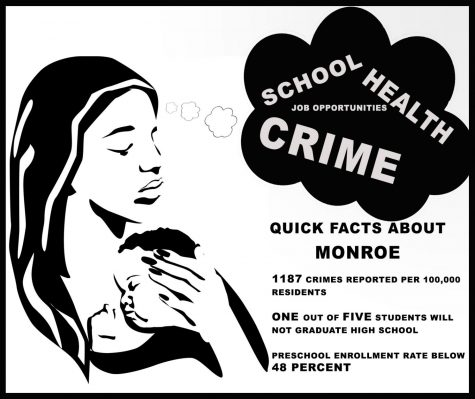 Monroe 8th worst in country for raising kids