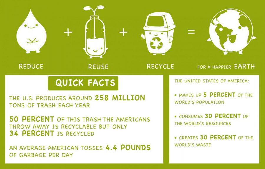 Green HOPE plans to educate, lead campus in recycling