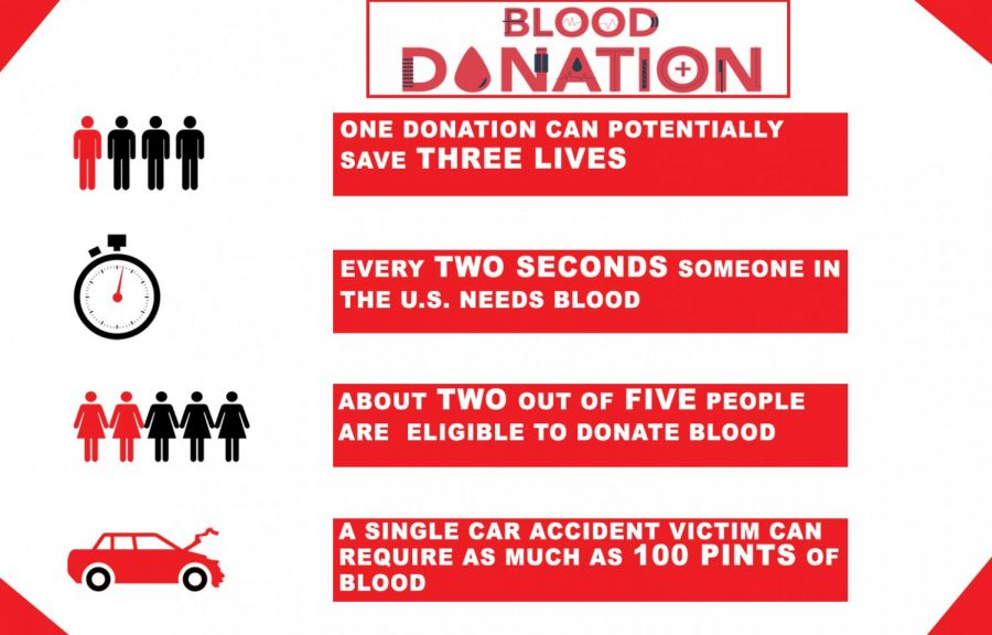 Gift of life: Donate blood