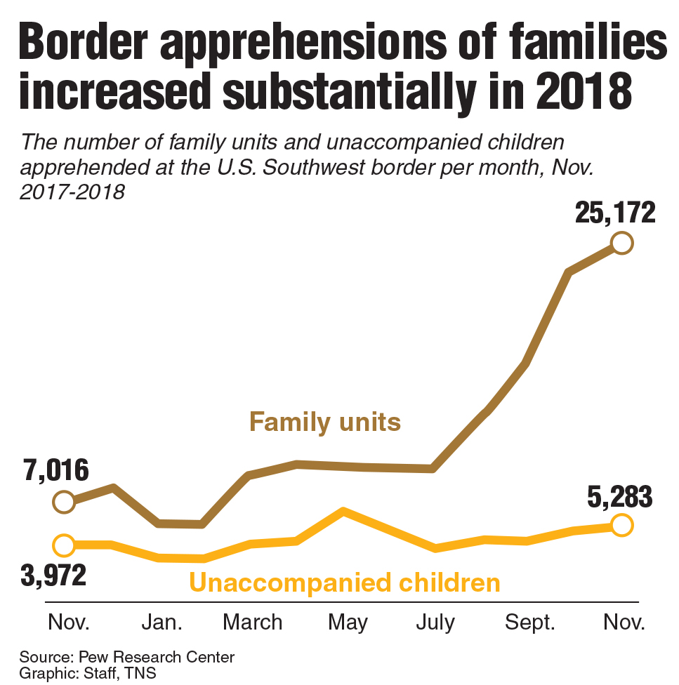 Chart showing border apptehensions of family units in 2018.