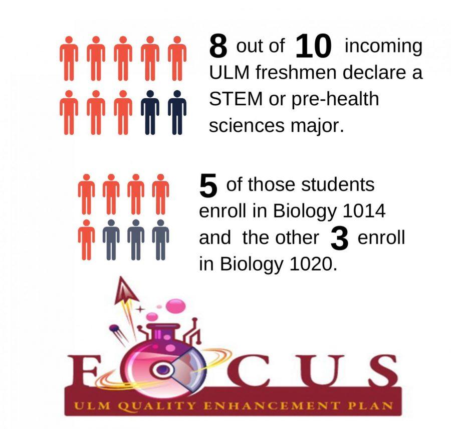 Quality+Enhancement+Plan+to+change+Biology