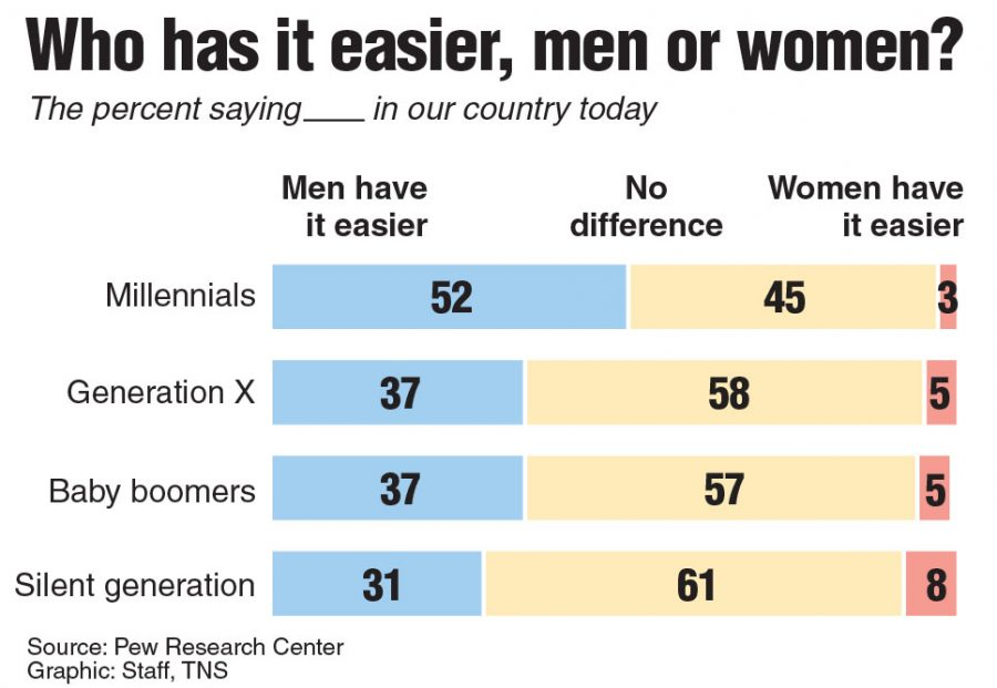 Poll+asking+if+men+or+women+have+it+easier+in+the+world+today.