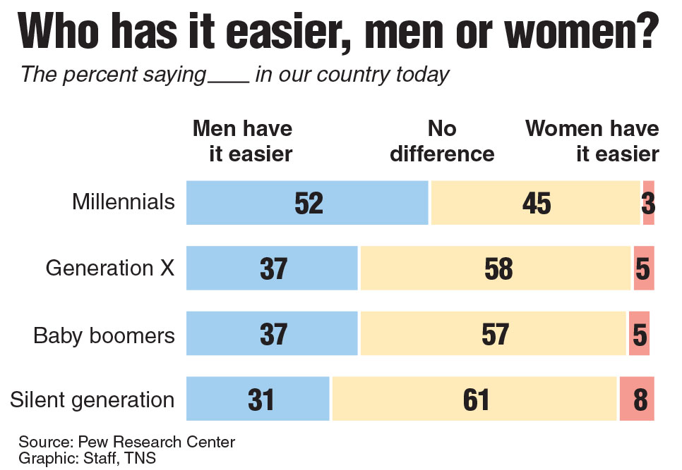 Poll asking if men or women have it easier in the world today.