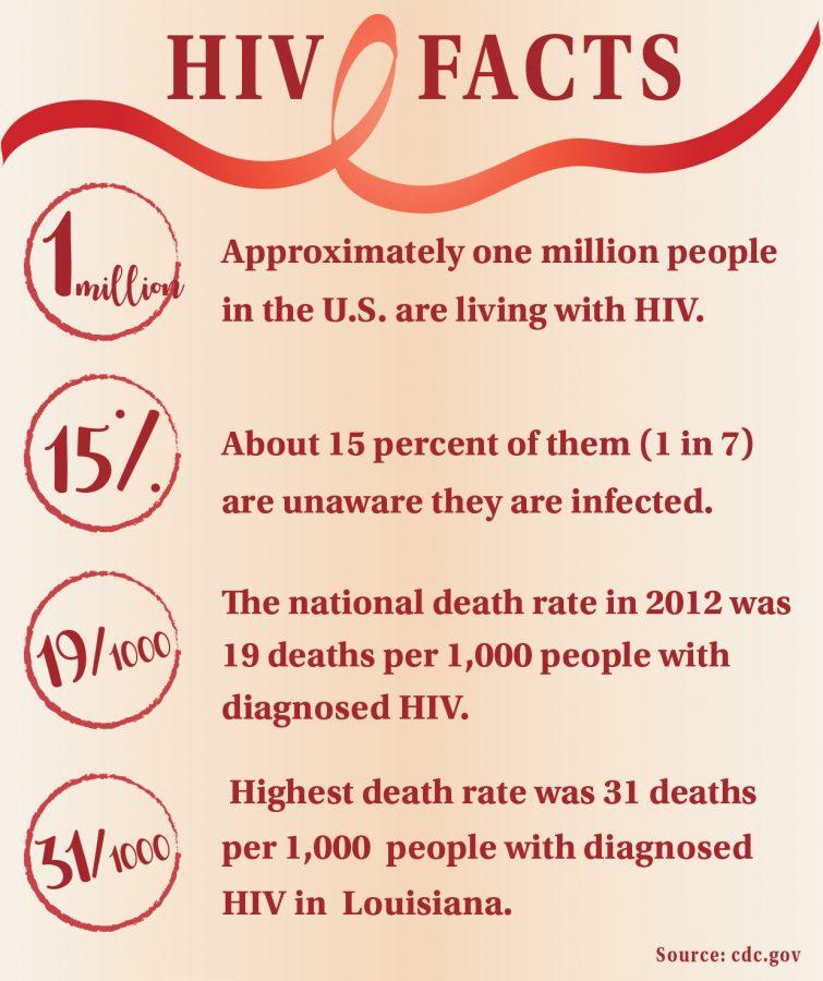 Pharmacy+students+break+stigma+surrounding+HIV