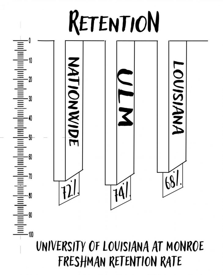 Retention+rate+rising+due+to+campus+programs