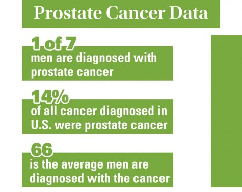 Local facilities offer cheap prostate cancer exams