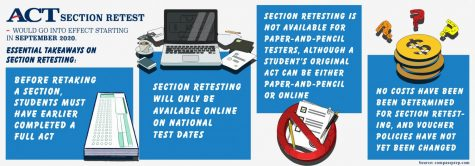 Retaking sections of ACT (FOR)