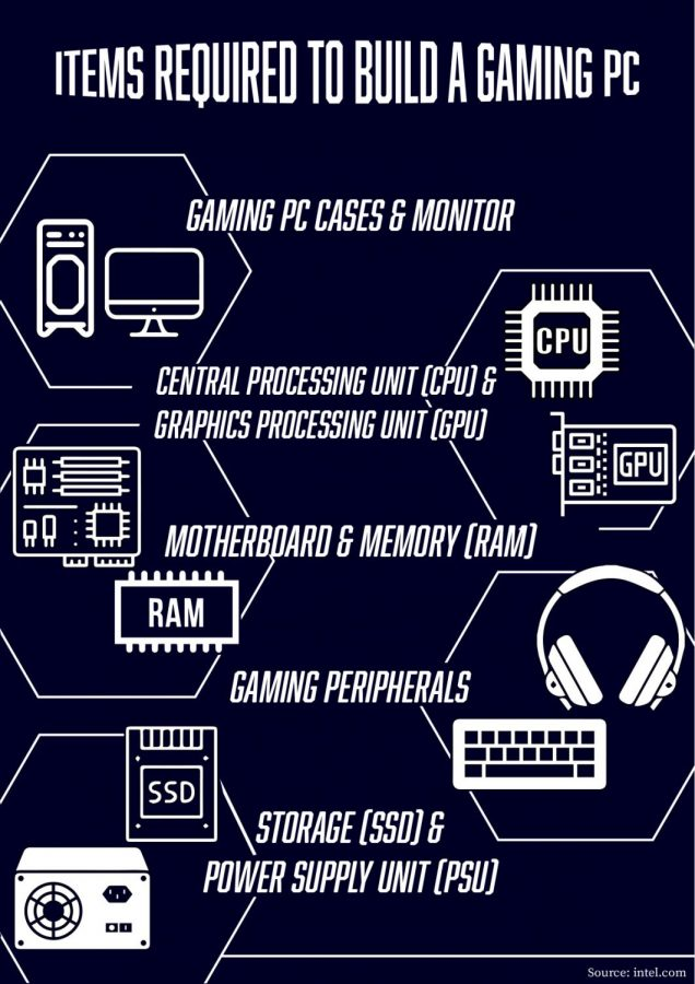 Easy ways to build  gaming computer system