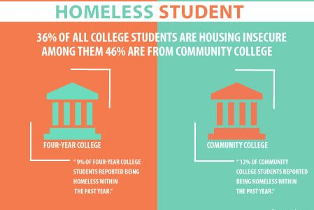 Colleges must help homeless students