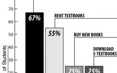 College bookstores face online competition