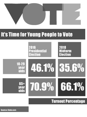 Young voters have power, must use it