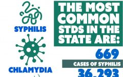 Stay safe: Louisiana ranked state with highest STD risk in United States