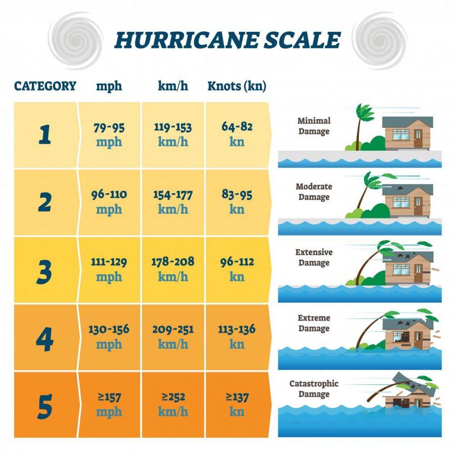 Upcoming hurricane season to be worse than predicted