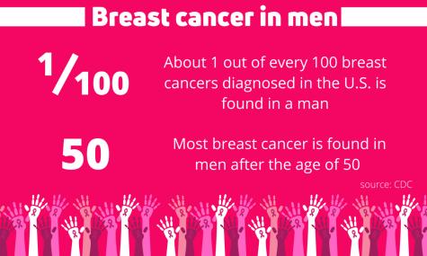 Breast cancer can appear in women, men