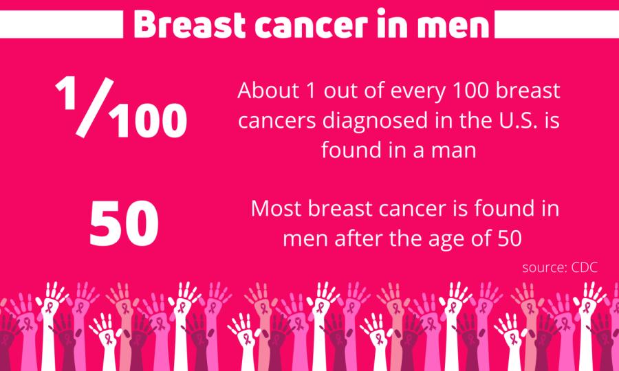 Breast+cancer+can+appear+in+women%2C+men